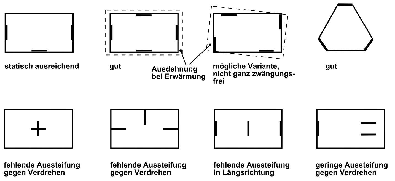 4.1.1 Allgemeines und Anordnung der Aussteifungselemente ...